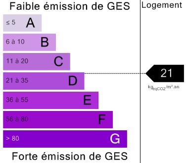 GES – T3 Rennes Beauregard
